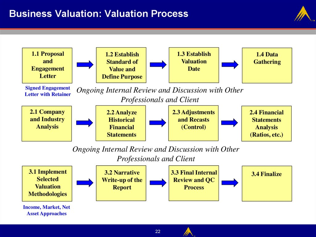 Business Valuation: Valuation Process