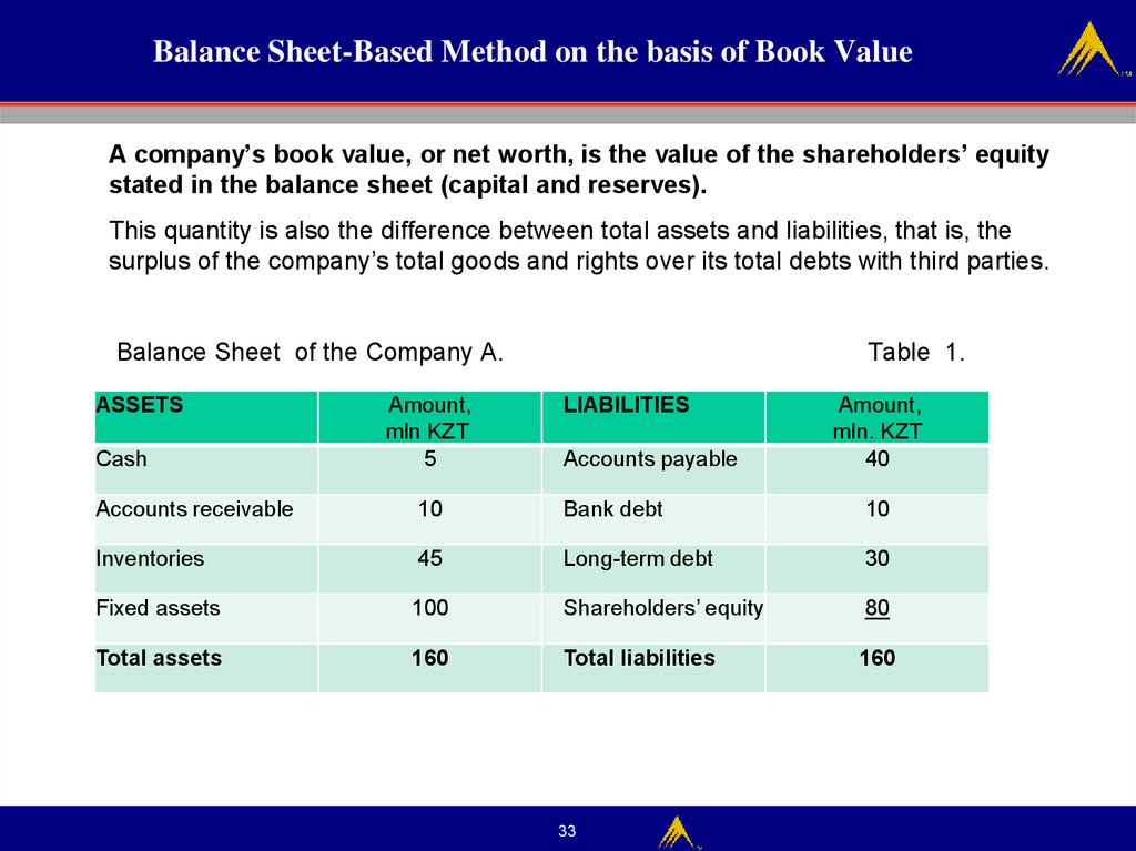 Balance Sheet-Based Method on the basis of Book Value