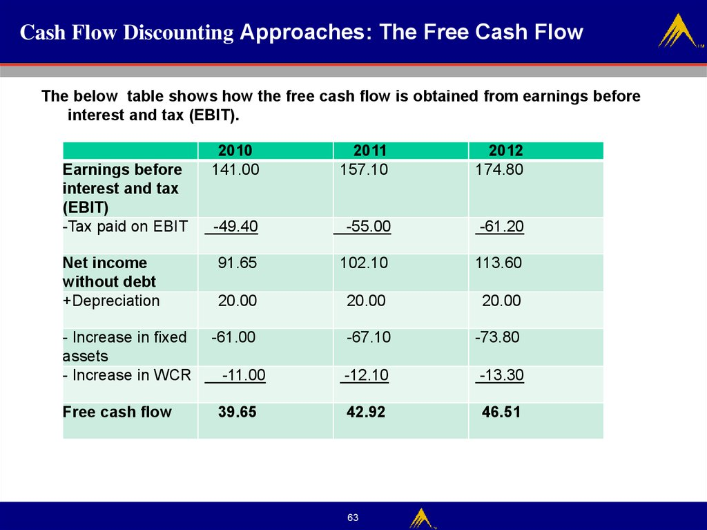 Cash Flow Discounting Approaches: The Free Cash Flow