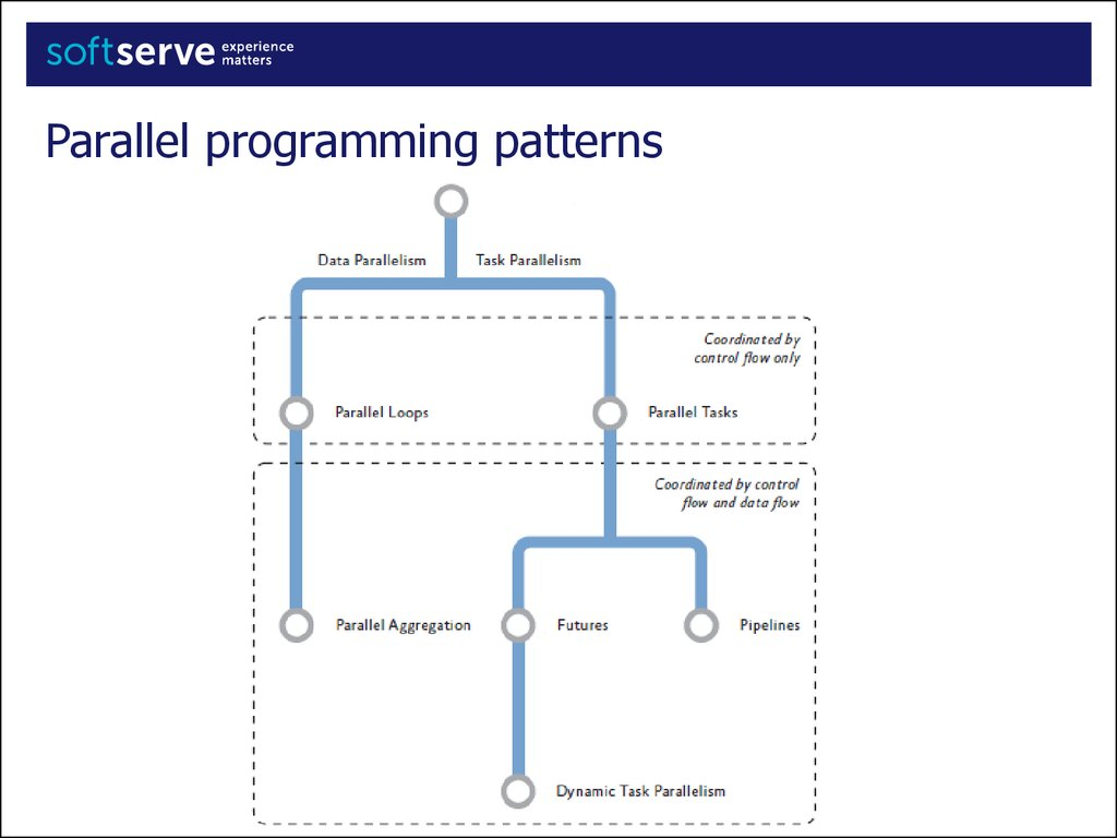parallel programming with microsoft visual c++ pdf