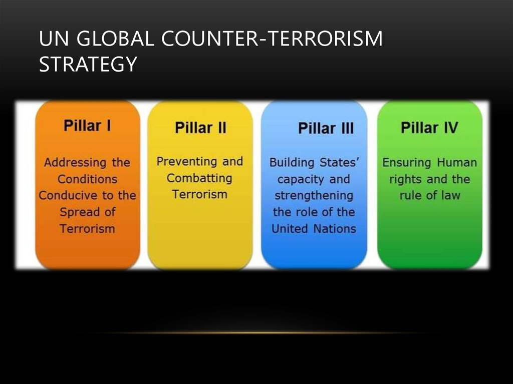 international terrorism strategy Defining and theorizing terrorism: a global actor-centered approach omar lizardo define terrorism using a strategy in which it is contrasted with other.