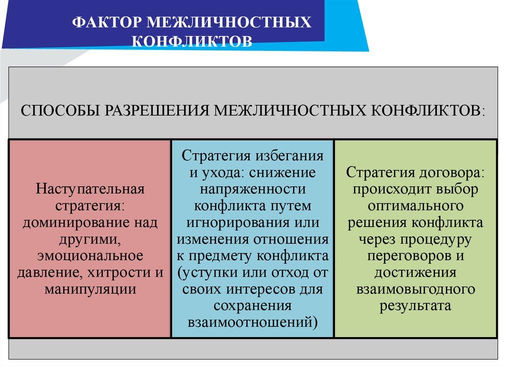Межличностные факторы проекция конфликтов