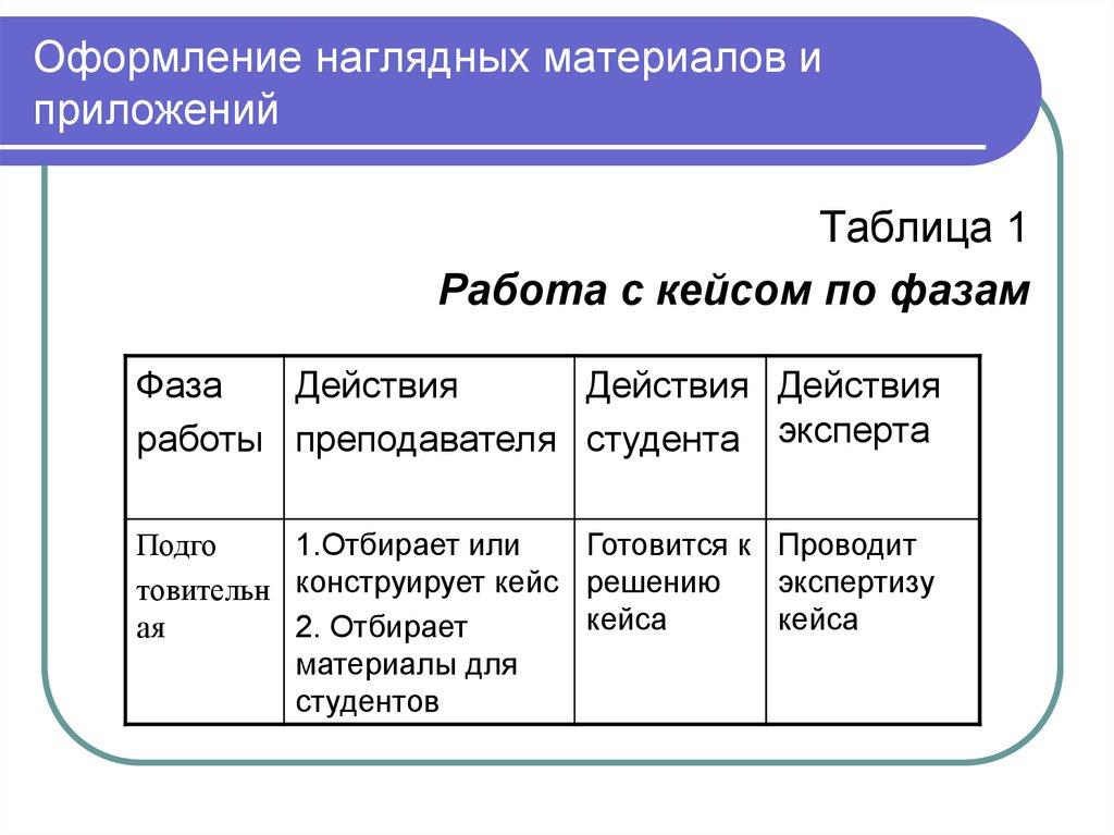 Магистерская диссертация Требования к содержанию и оформлению   Оформление наглядных материалов и приложений