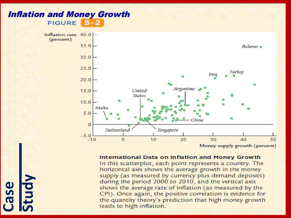 Inflation and Money Growth