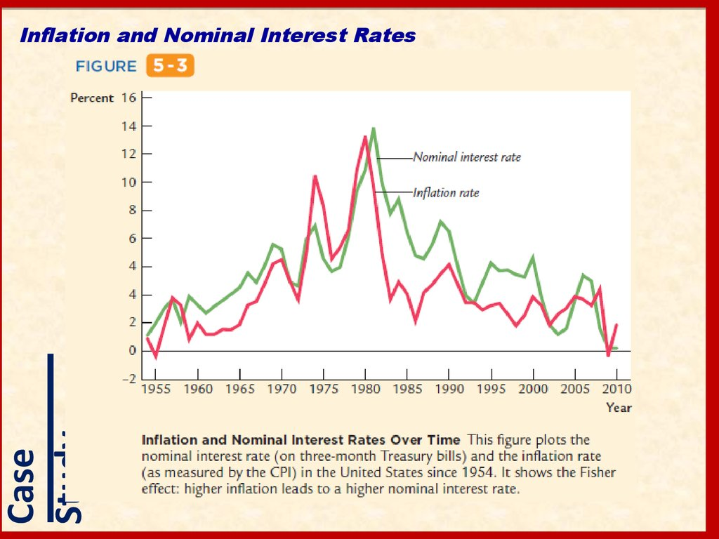 Inflation and Nominal Interest Rates