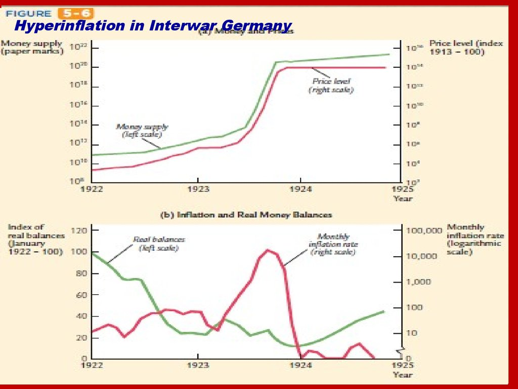 Hyperinflation in Interwar Germany