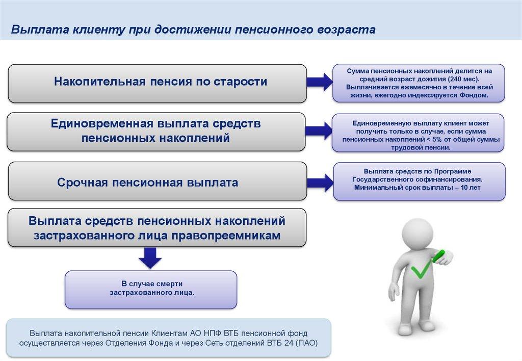 Нпф втб как получить накопительную часть пенсии срок минимальной пенсии у военных