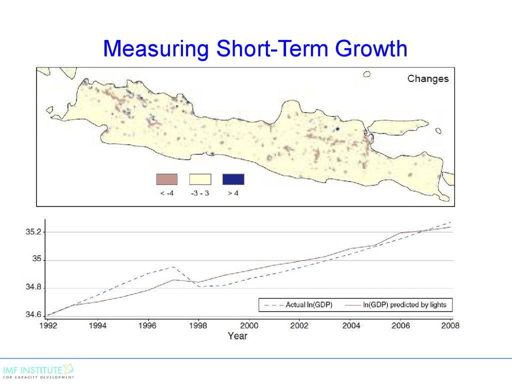Measuring Short-Term Growth
