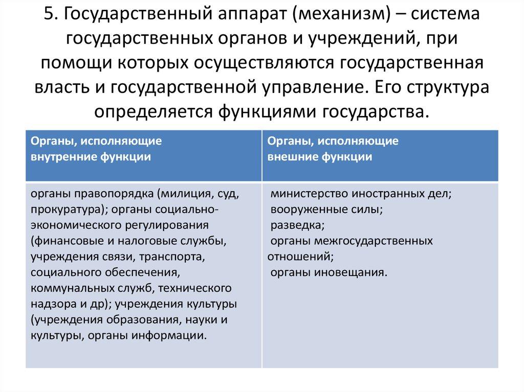 Гос Аппарат Шпаргалка