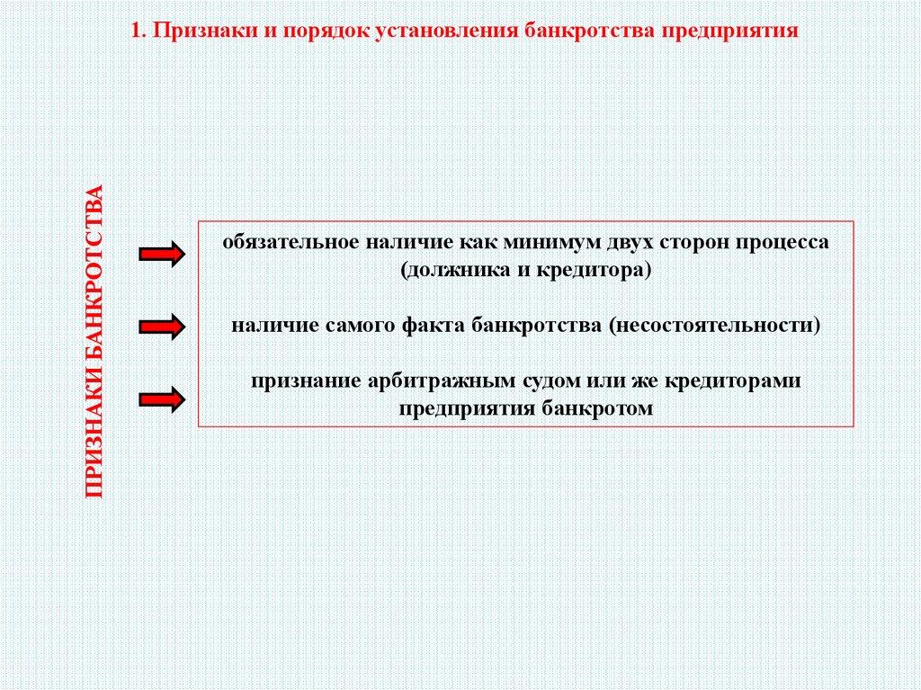 Признаки и порядок установления банкротства