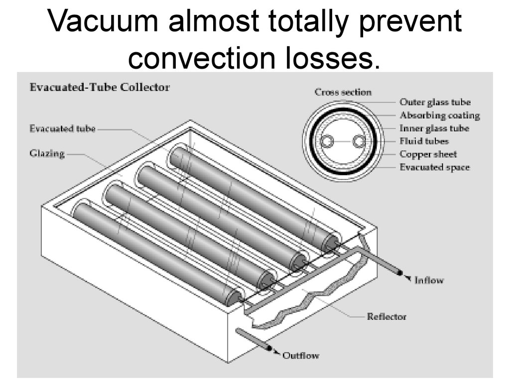 Vacuum almost totally prevent convection losses.
