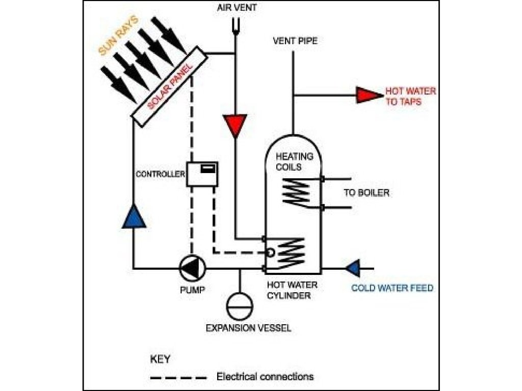 Lecture 7 Solar Thermal Energy 1 Low Potential Heat Online Do Panels Work How Diagram For Kids Shw Systems Cooling Aua System Desiccant