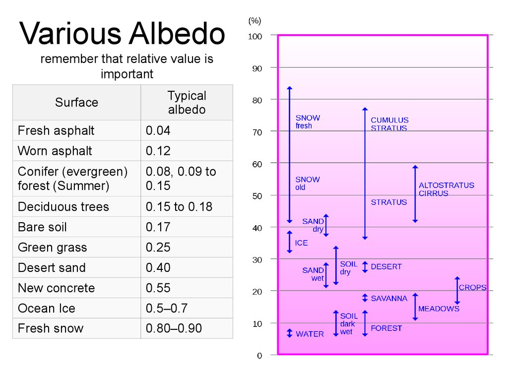 Various Albedo remember that relative value is important