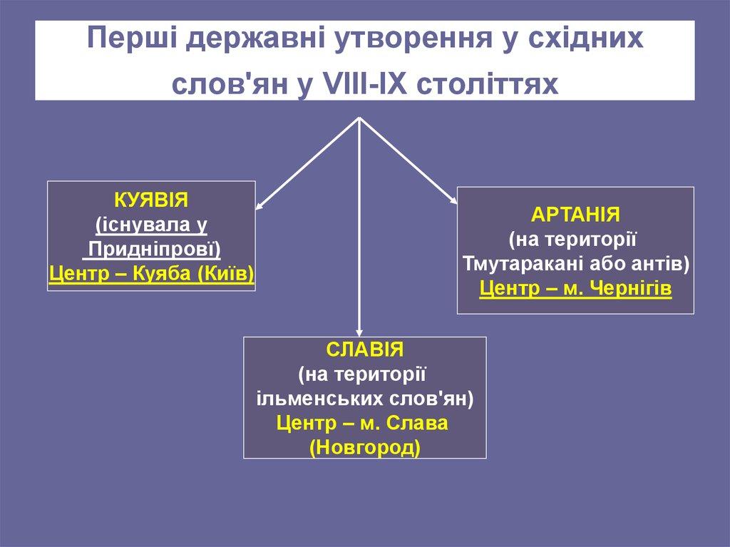 Картинки по запросу Куявія— державне утворення східних слов'ян