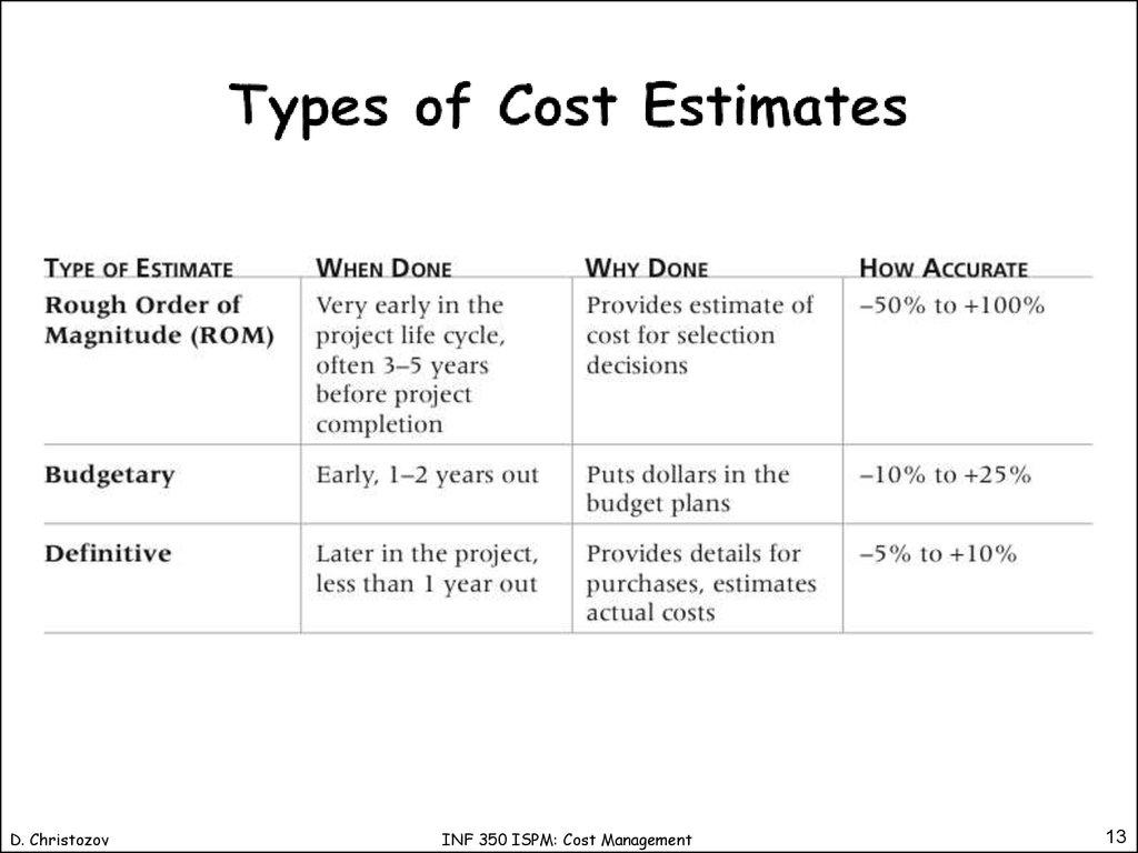 Cost Management - презентация онлайн