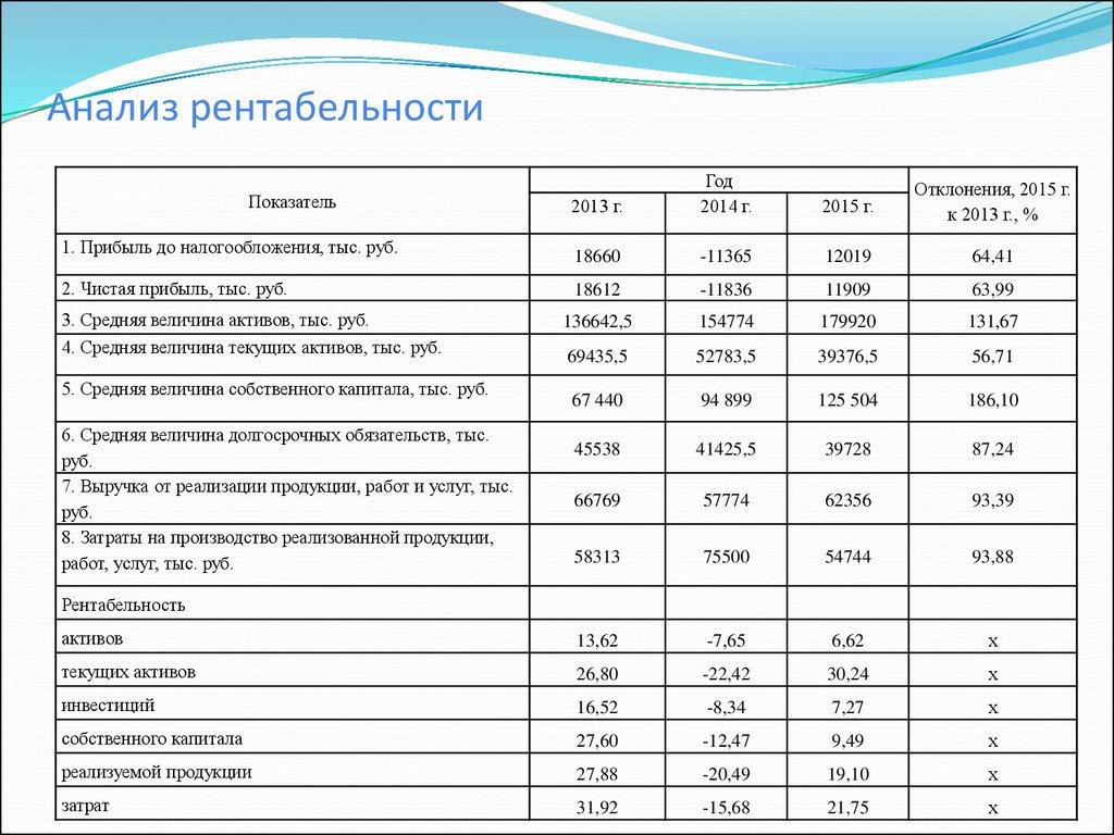 система показателей рентабельности предприятия шпаргалки
