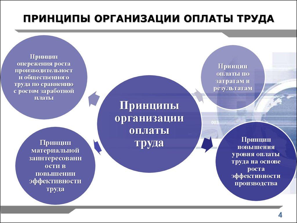 Организация оплаты труда на предприятии презентация онлайн СИСТЕМА ОРГАНИЗАЦИИ ОПЛАТЫ ТРУДА НА ПРЕДПРИЯТИИ ПРИНЦИПЫ ОРГАНИЗАЦИИ ОПЛАТЫ ТРУДА