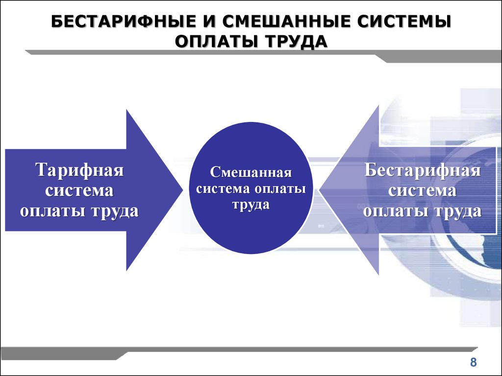 Организация оплаты труда на предприятии презентация онлайн  БЕСТАРИФНЫЕ И СМЕШАННЫЕ СИСТЕМЫ ОПЛАТЫ ТРУДА