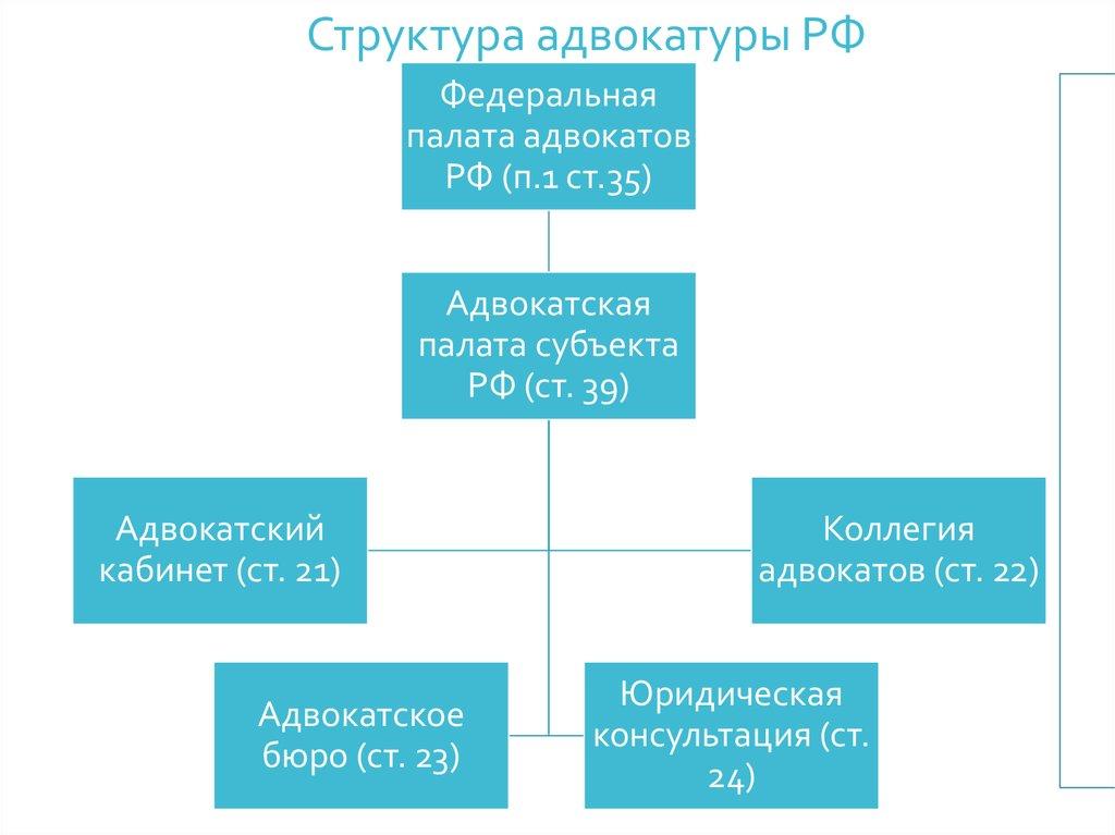 Адвокатский кабинет адвокатское бюро коллегия адвокатов консультация юриста по трудовым вопросом беременных