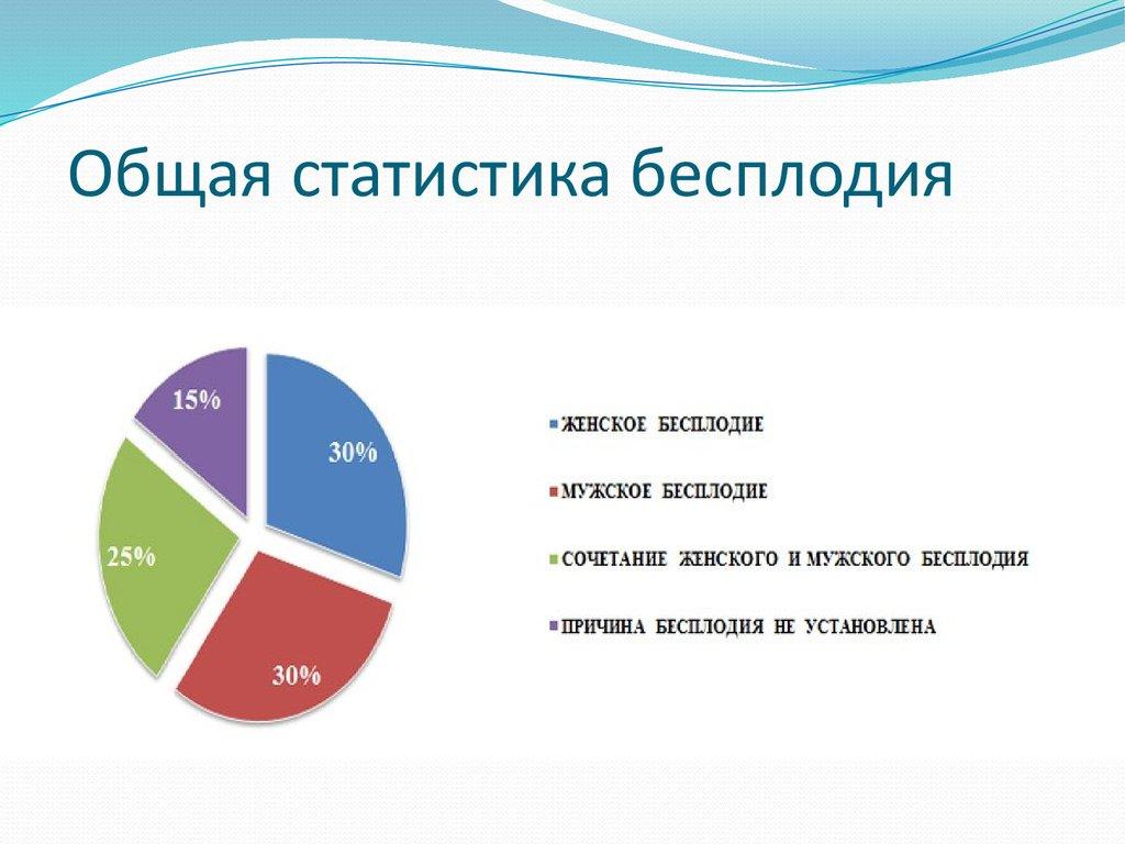 презентация на тему женское бесплодие