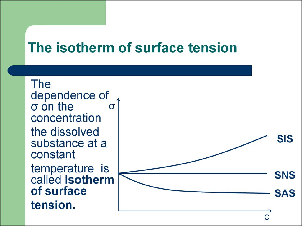 The isotherm of surface tension