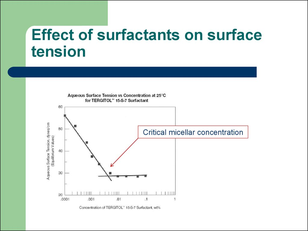 Effect of surfactants on surface tension