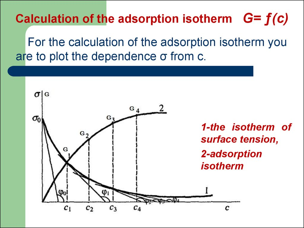 Calculation of the adsorption isotherm G= ƒ(с)