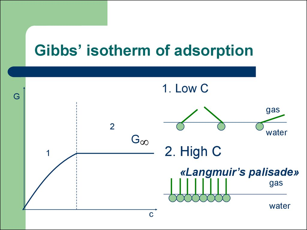 Gibbs' isotherm of adsorption