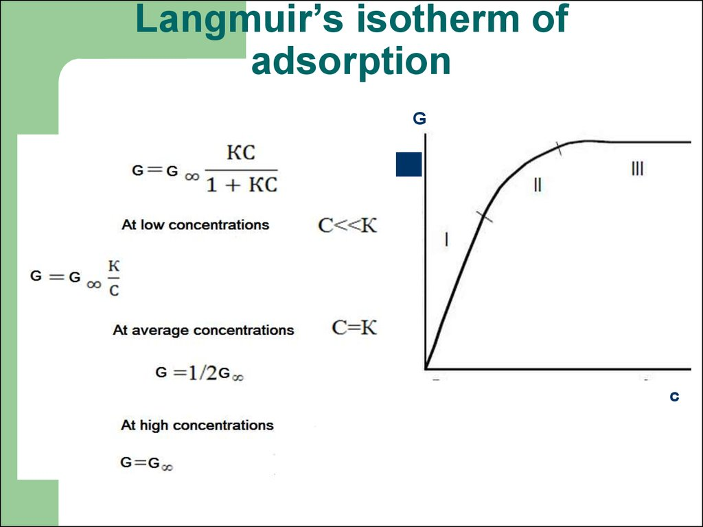 Langmuir's isotherm of adsorption