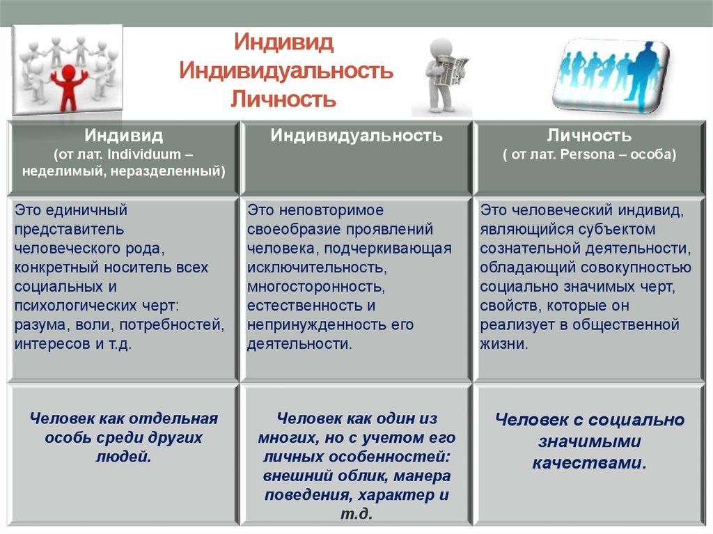 Социальная природа личности курсовая