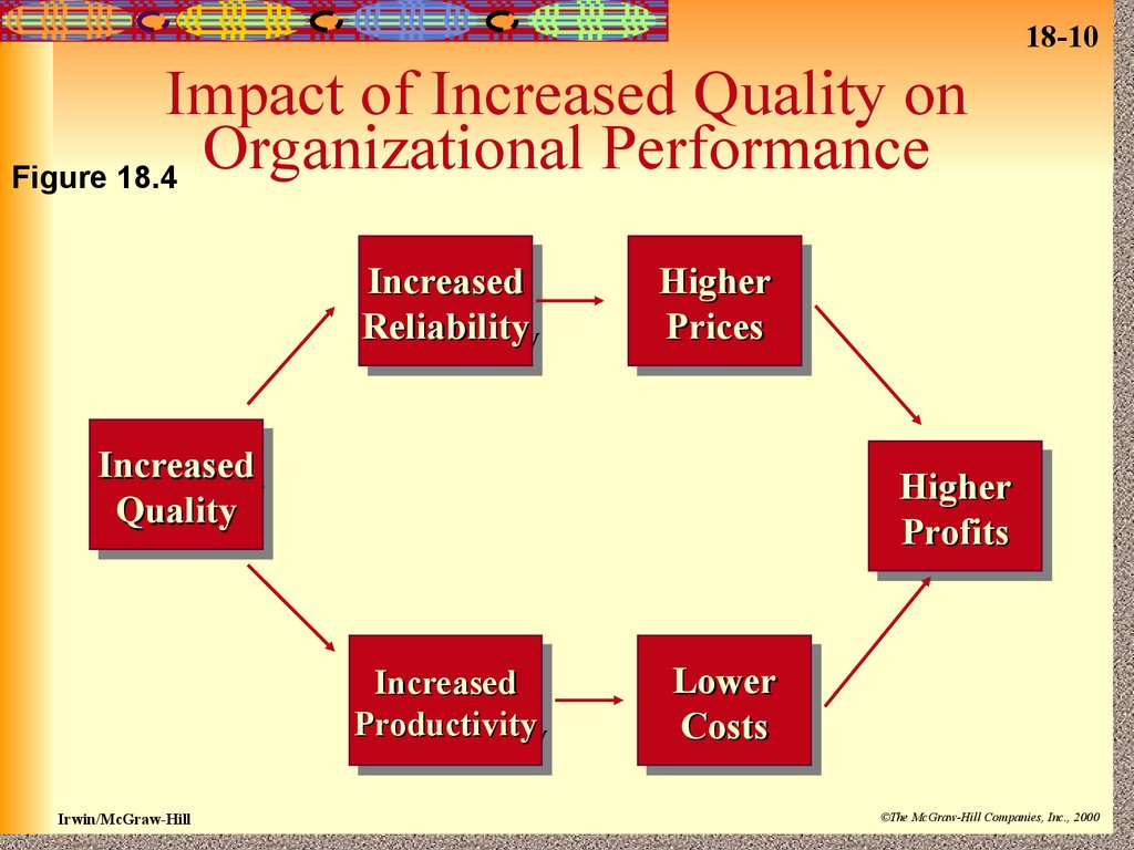 impact of hrd on organizational performance The impact of strategic human resource management on human resource management hrm practices have an impact on organizational performance through.