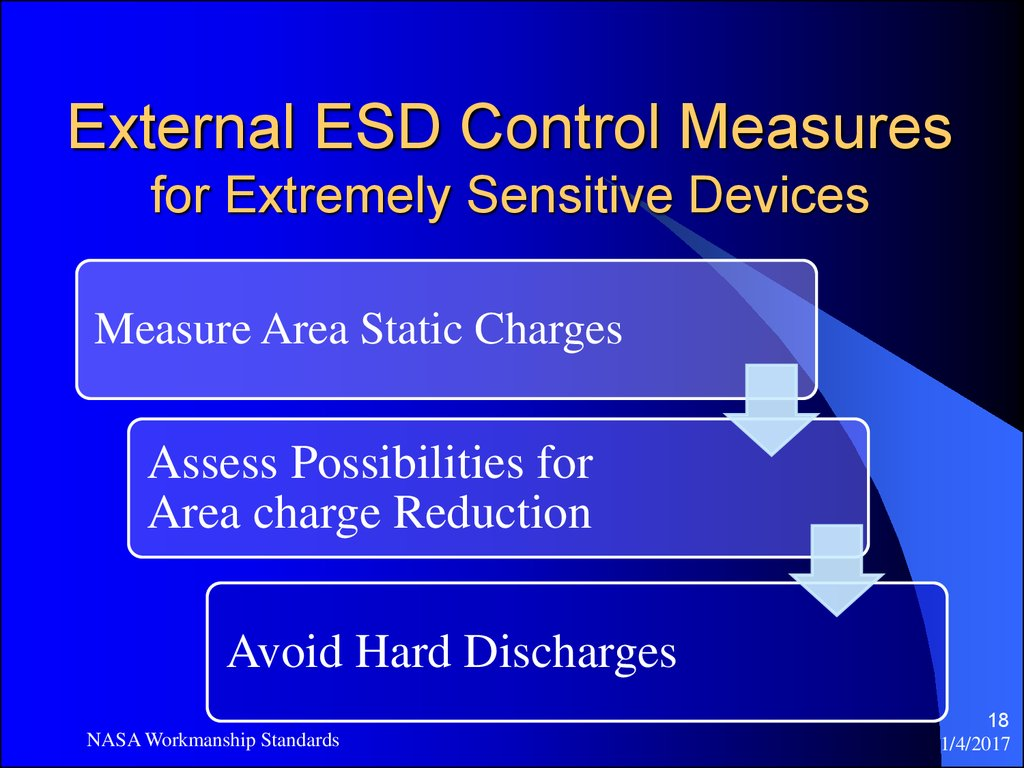 External ESD Control Measures for Extremely Sensitive Devices