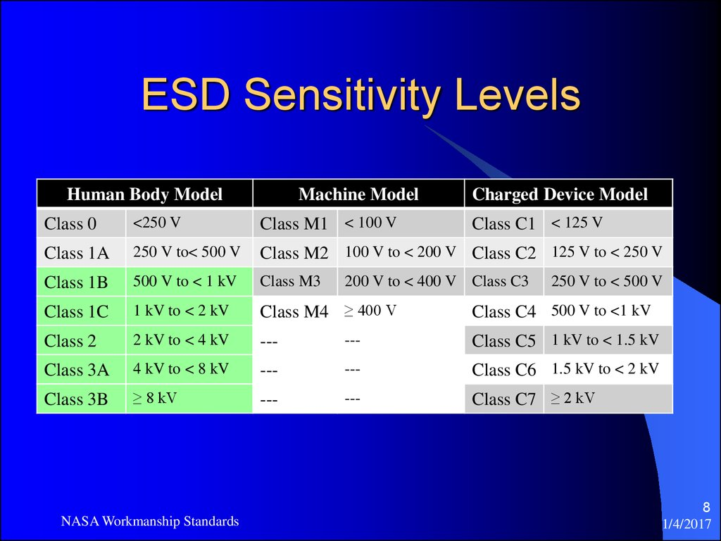 ESD Sensitivity Levels