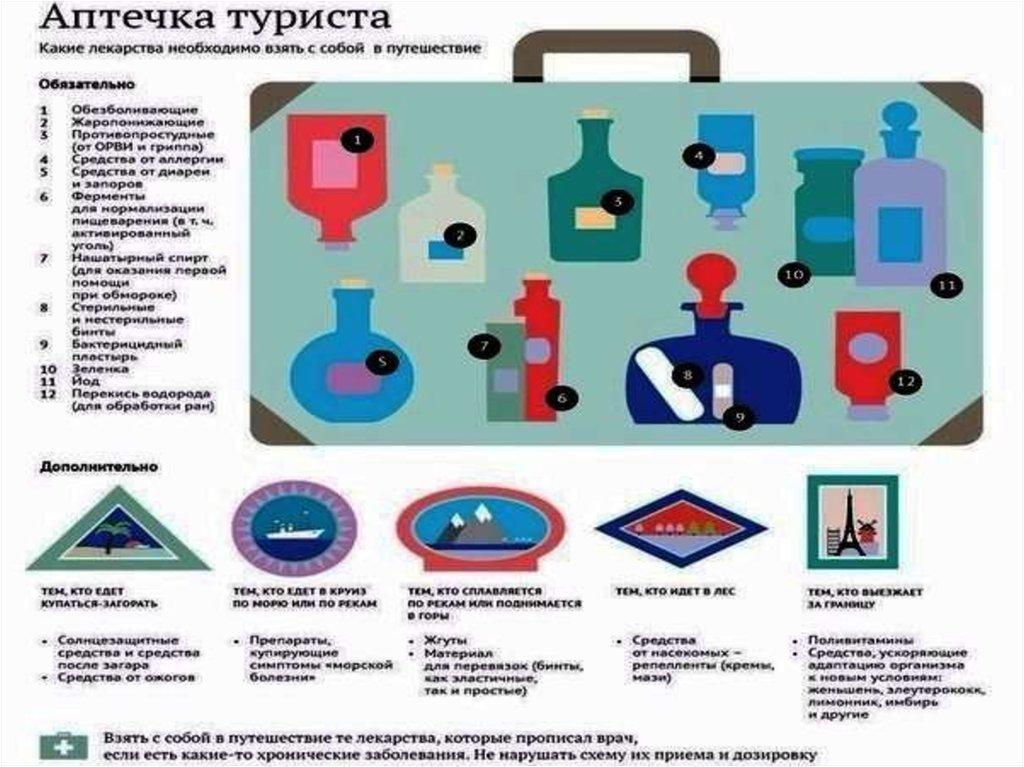 список медикаментов в путешествие