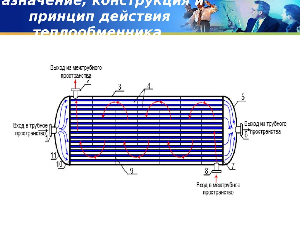 Ремонт жесткого теплообменника Пластинчатый теплообменник ТПлР S96 IS.01. Кемерово