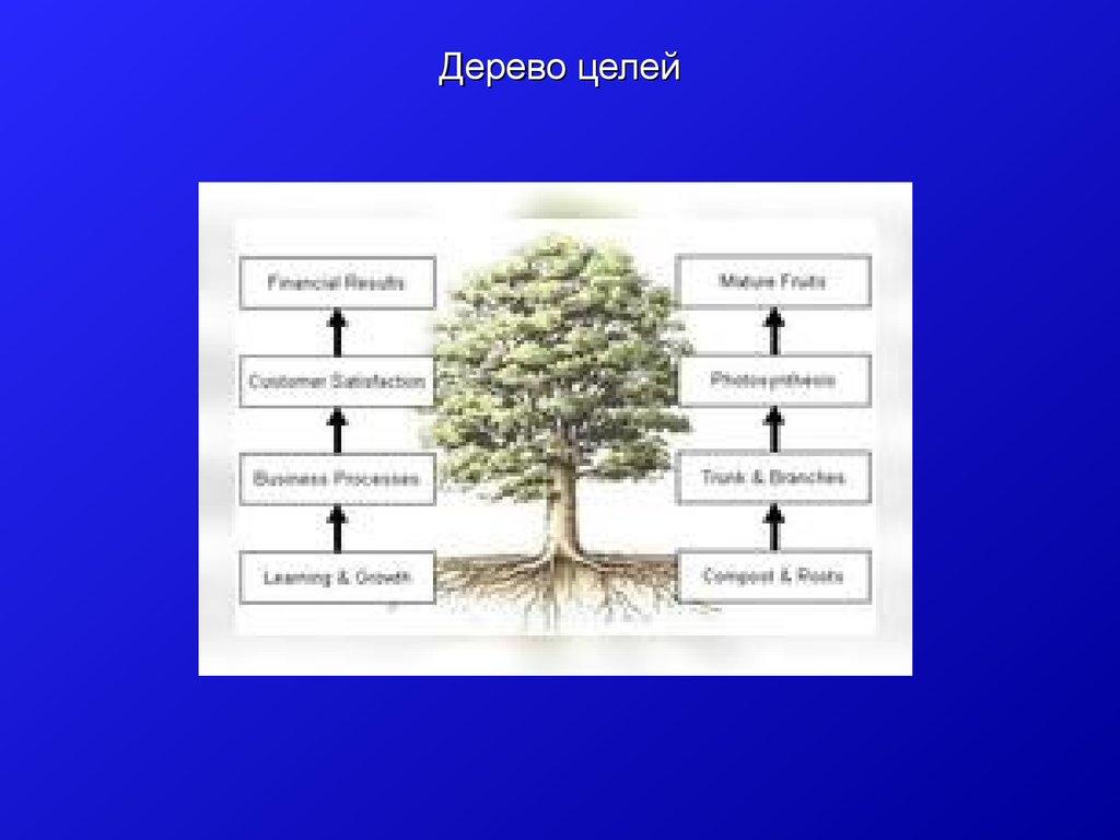дерево целей пример картинки остановились если