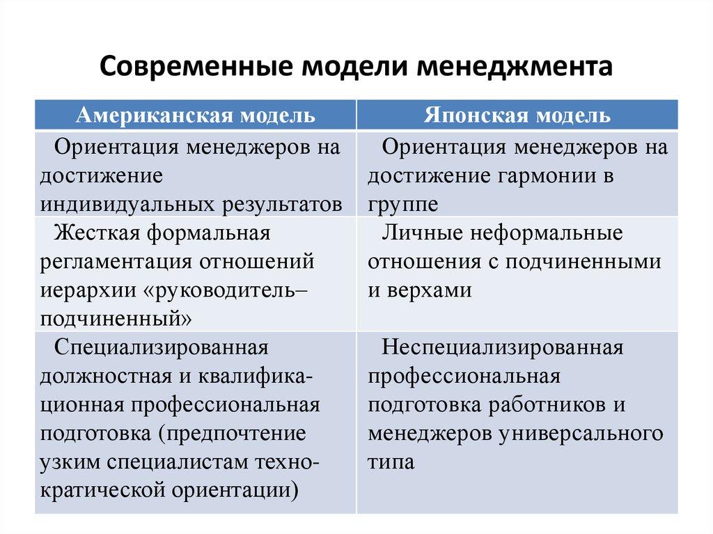 современные модели менеджмента шпаргалка