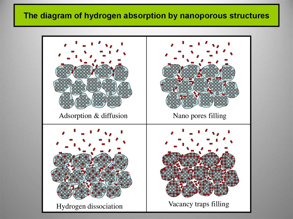 The diagram of hydrogen absorption by nanoporous structures