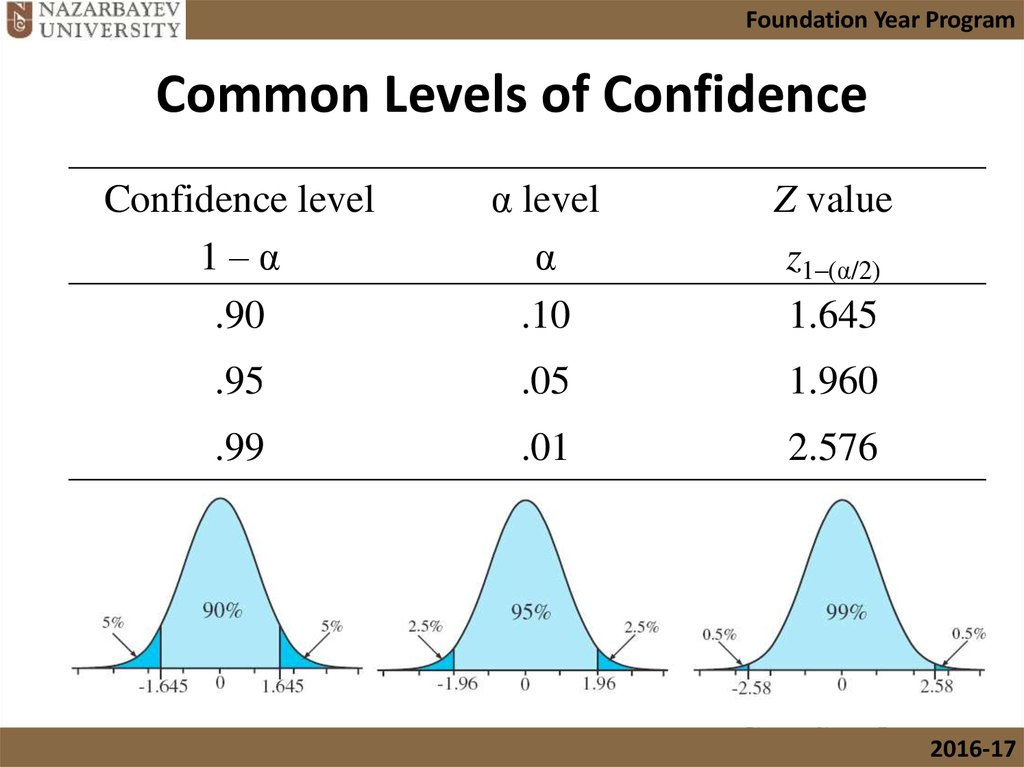 Common Levels of Confidence