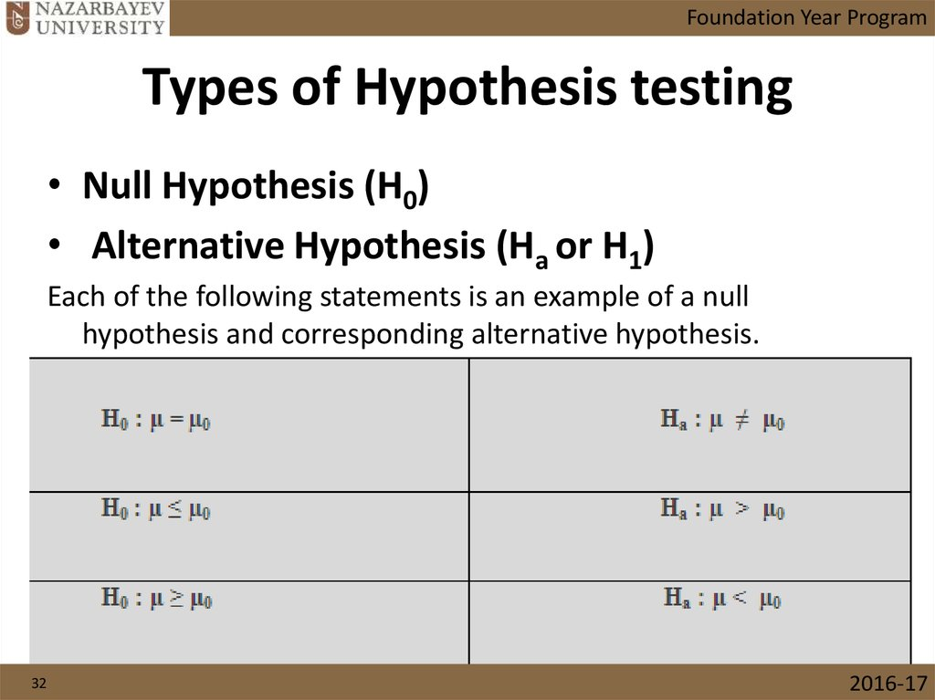 Types of Hypothesis testing