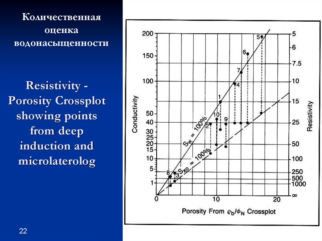 Resistivity - Porosity Crossplot showing points from deep induction and microlaterolog