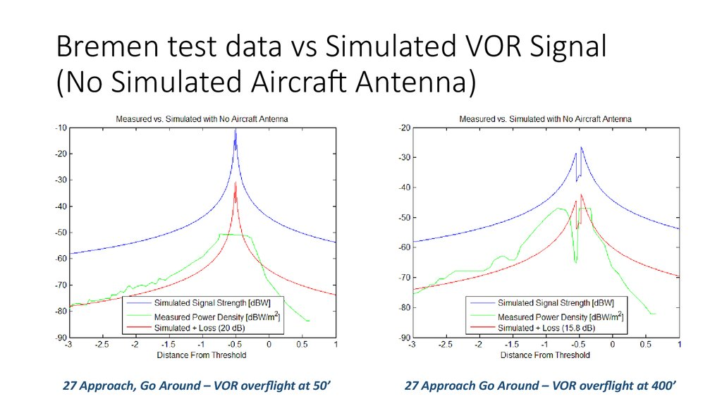 Summary of Approach Simulations to Assess VHF Compatibility