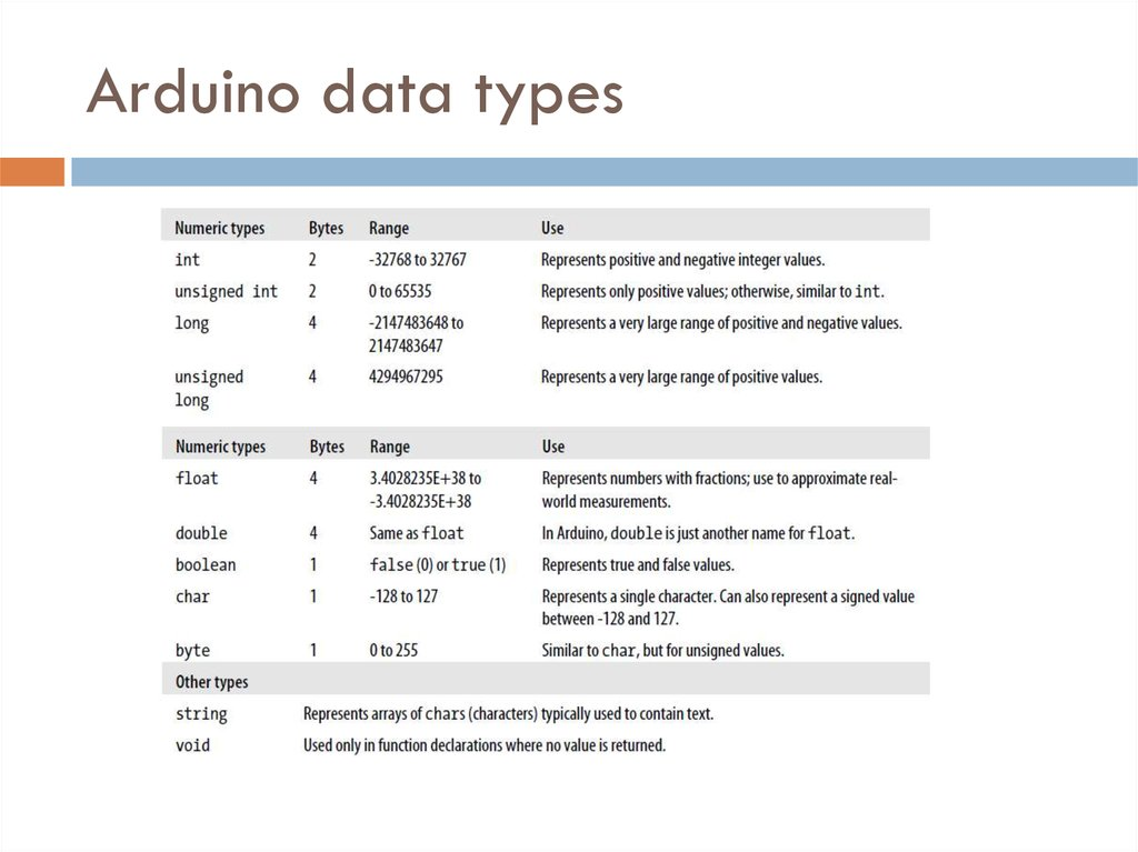 Arduino data types