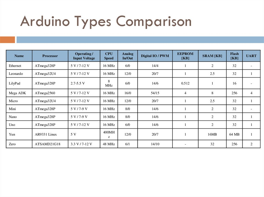 Arduino Types Comparison