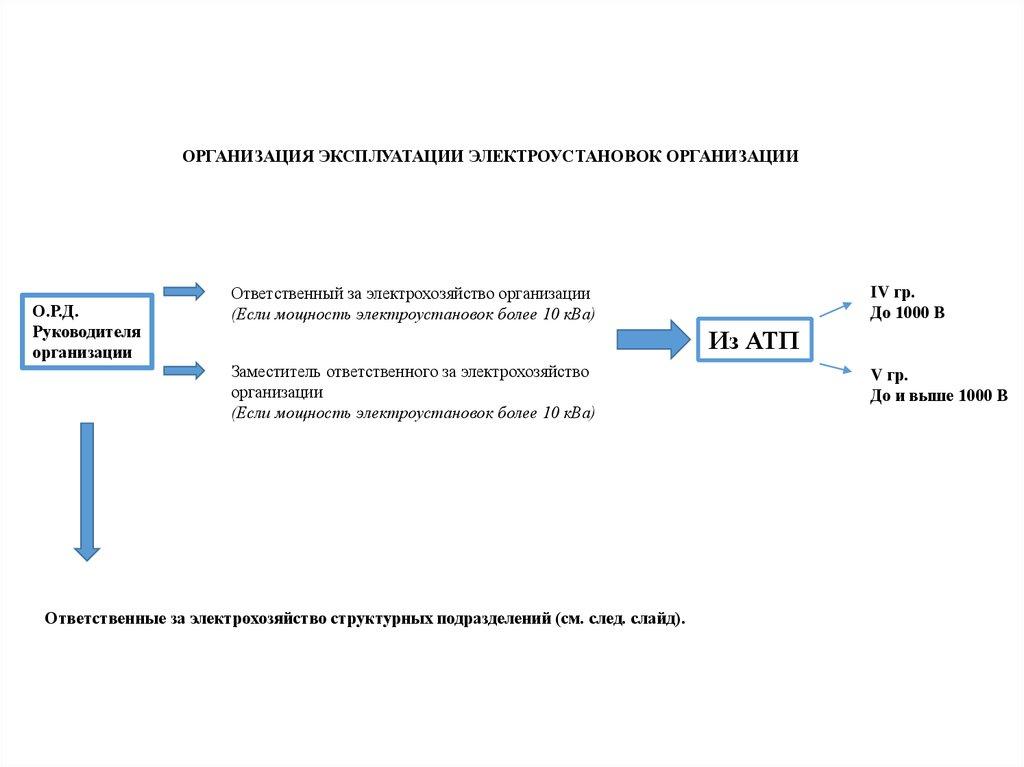 Ст электробезопасность определить группу электробезопасности