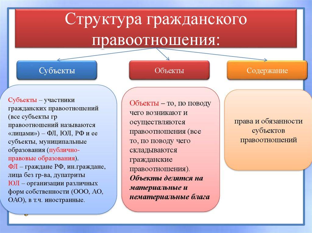 объекты, содержание гражданских процессуальных правоотношений шпаргалка