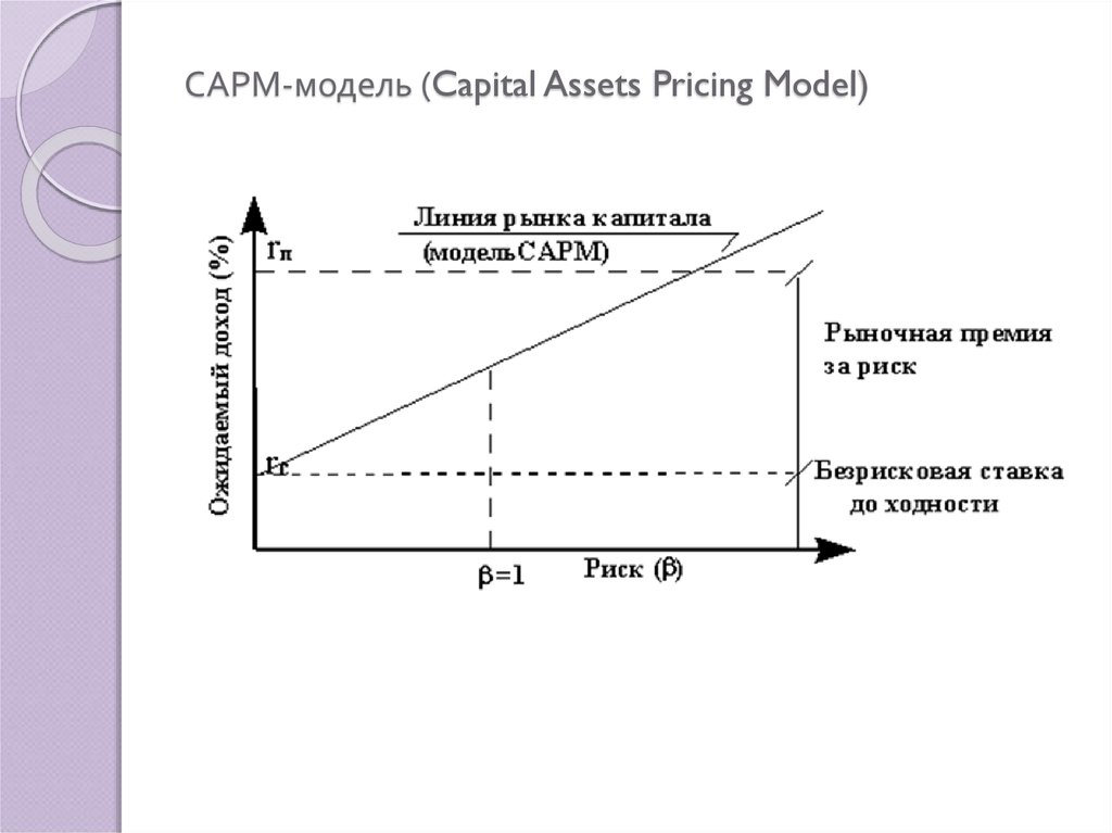 САРМ-модель (Capital Assets Pricing Model)