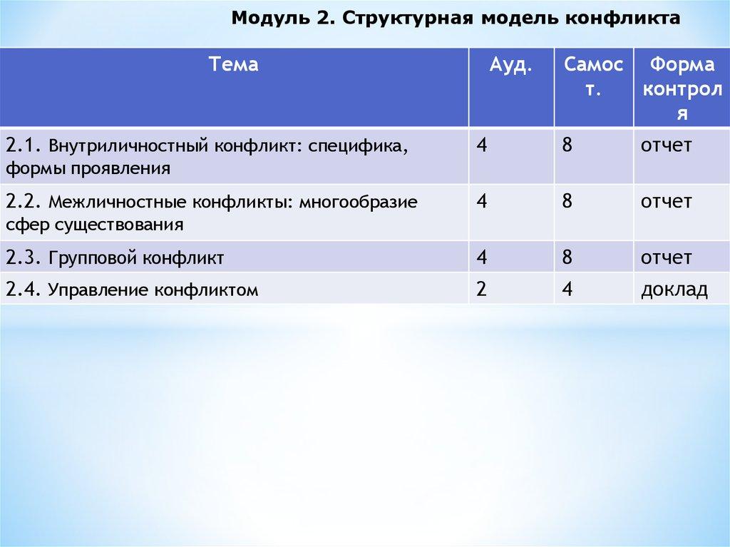 Формы проявления внутриличностных конфликтов реферат 2798
