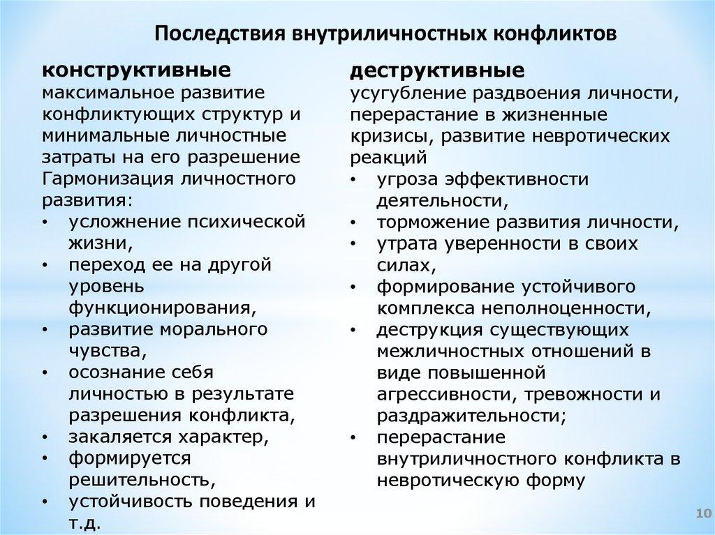 Психологические конфликты как форма развития личности доклад 1794