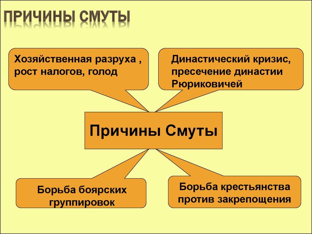 России предпосылки начала шпаргалка смуты в 17в